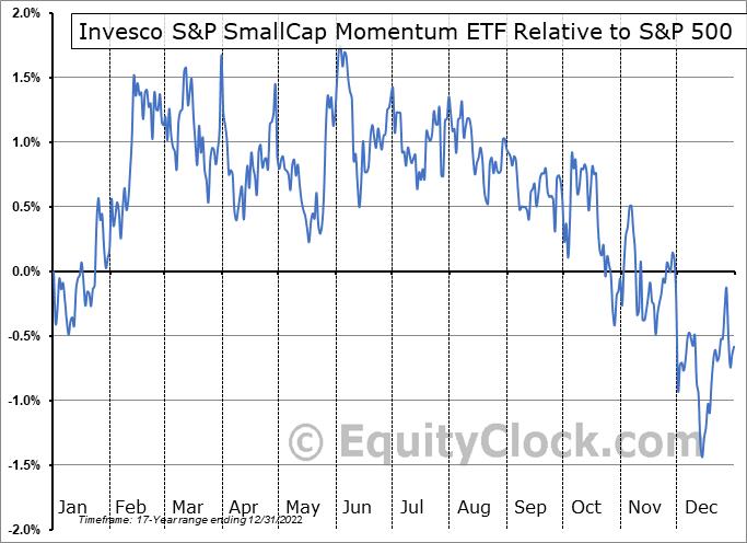 XSMO Relative to the S&P 500