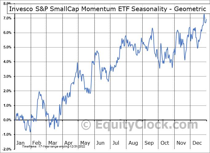 Invesco S&P SmallCap Momentum ETF (AMEX:XSMO) Seasonality