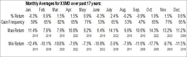 Monthly Seasonal Invesco S&P SmallCap Momentum ETF (AMEX:XSMO)