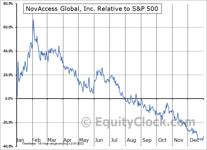 XSNX Relative to the S&P 500