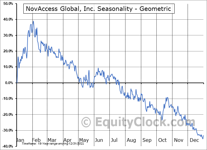NovAccess Global, Inc. (OTCMKT:XSNX) Seasonality