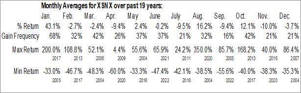 Monthly Seasonal NovAccess Global, Inc. (OTCMKT:XSNX)