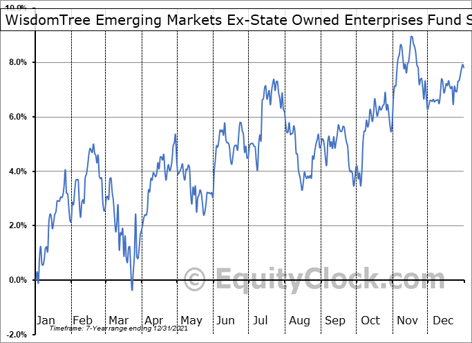 WisdomTree Emerging Markets Ex-State Owned Enterprises Fund (AMEX:XSOE) Seasonality