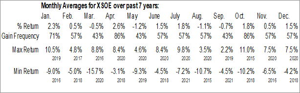 Monthly Seasonal WisdomTree Emerging Markets Ex-State Owned Enterprises Fund (AMEX:XSOE)