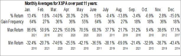 Monthly Seasonal XpresSpa Group, Inc. (NASD:XSPA)