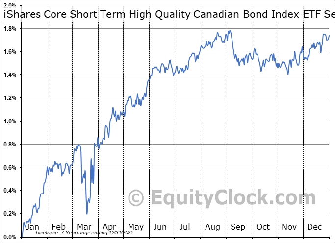 iShares Core Short Term High Quality Canadian Bond Index ETF (TSE:XSQ.TO) Seasonality