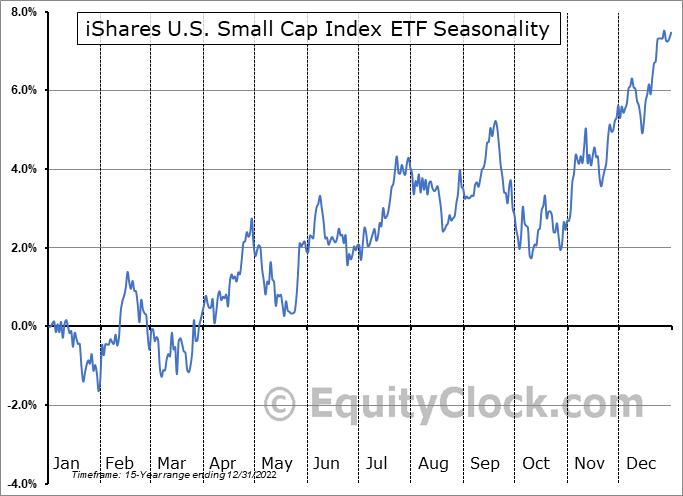 iShares U.S. Small Cap Index ETF (CAD-Hedged) (TSE:XSU.TO) Seasonal Chart