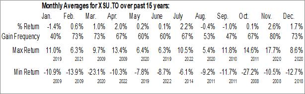 Monthly Seasonal iShares U.S. Small Cap Index ETF (CAD-Hedged) (TSE:XSU.TO)