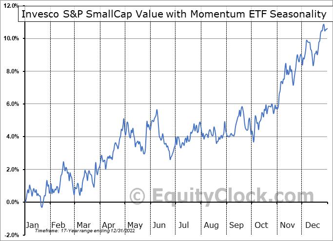 Invesco S&P SmallCap Value with Momentum ETF (AMEX:XSVM) Seasonal Chart