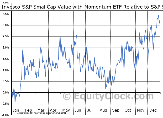 XSVM Relative to the S&P 500