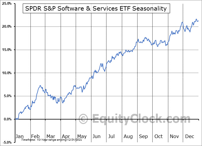 SPDR S&P Software & Services ETF (NYSE:XSW) Seasonal Chart
