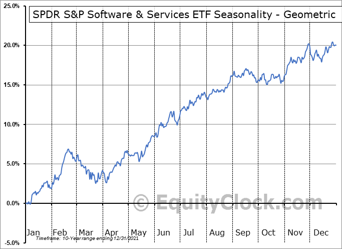 SPDR S&P Software & Services ETF (NYSE:XSW) Seasonality