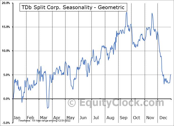 TDb Split Corp. (TSE:XTD.TO) Seasonality