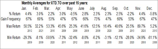 Monthly Seasonal TDb Split Corp. (TSE:XTD.TO)