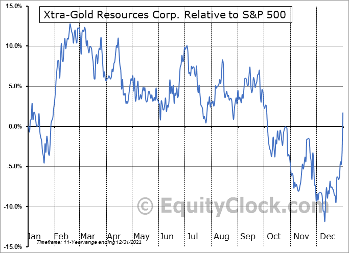 XTG.TO Relative to the S&P 500
