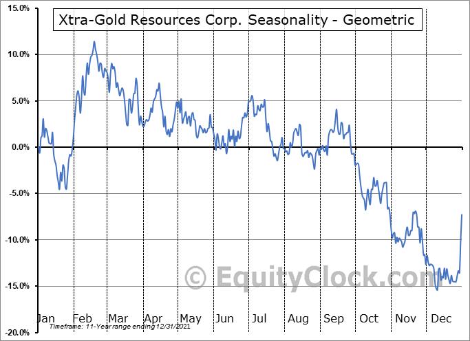 Xtra-Gold Resources Corp. (TSE:XTG.TO) Seasonality