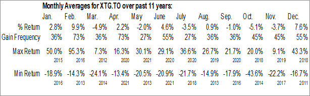 Monthly Seasonal Xtra-Gold Resources Corp. (TSE:XTG.TO)