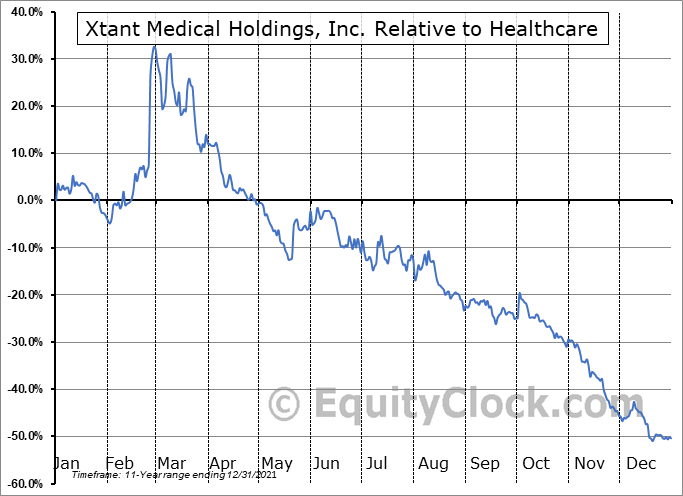 XTNT Relative to the Sector