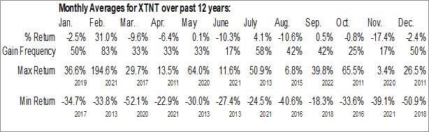 Monthly Seasonal Xtant Medical Holdings, Inc. (AMEX:XTNT)