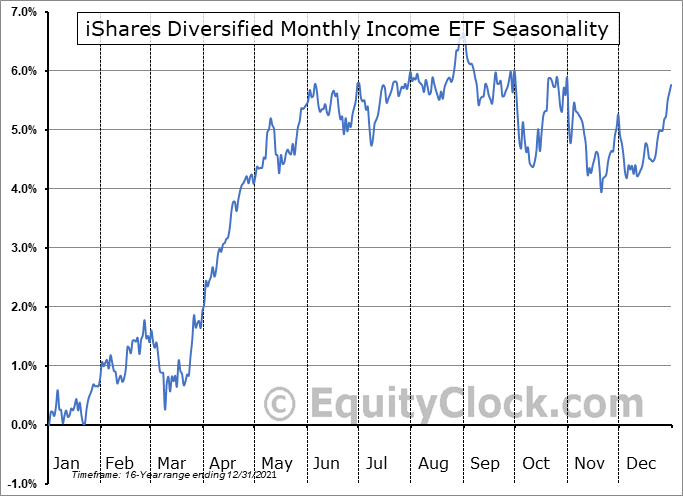 iShares Diversified Monthly Income ETF (TSE:XTR.TO) Seasonal Chart