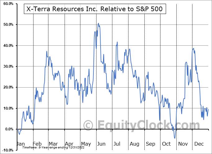 XTT.V Relative to the S&P 500