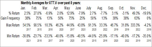 Monthly Seasonal X-Terra Resources Inc. (TSXV:XTT.V)