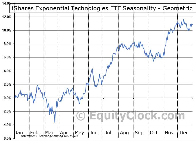 iShares Exponential Technologies ETF (NASD:XT) Seasonality