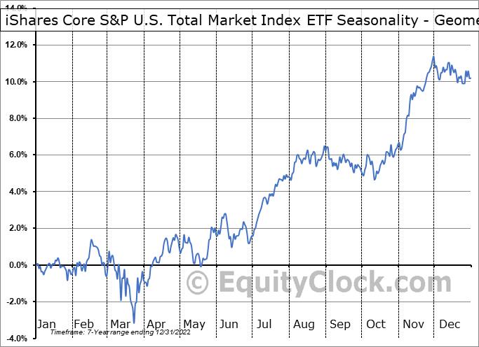 iShares Core S&P U.S. Total Market Index ETF (TSE:XUU.TO) Seasonality
