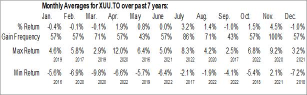 Monthly Seasonal iShares Core S&P U.S. Total Market Index ETF (TSE:XUU.TO)