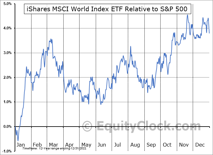 XWD.TO Relative to the S&P 500
