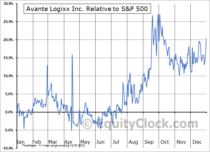 XX.V Relative to the S&P 500