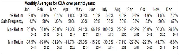 Monthly Seasonal Avante Logixx Inc. (TSXV:XX.V)