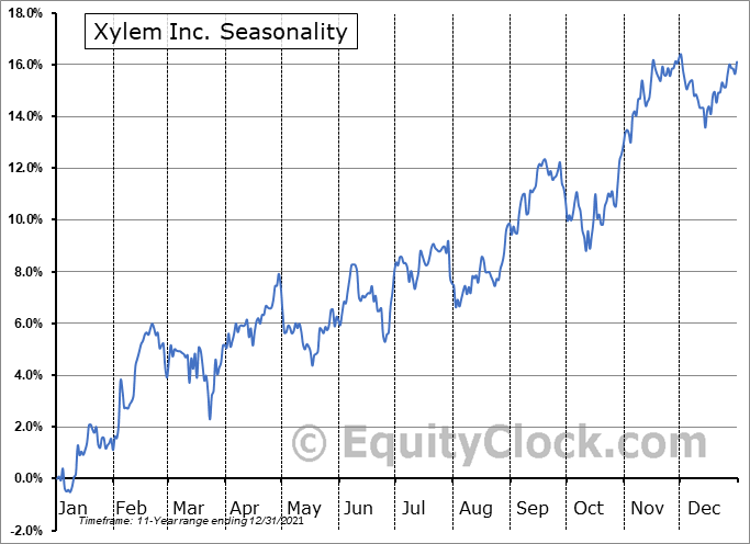 Xylem Inc. Seasonal Chart