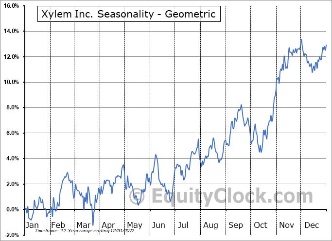 Xylem Inc. (NYSE:XYL) Seasonality