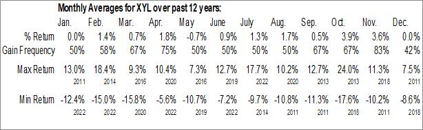 Monthly Seasonal Xylem Inc. (NYSE:XYL)