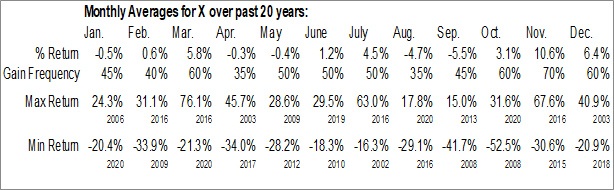 Monthly Seasonal USX-US Steel Group, Inc. (NYSE:X)
