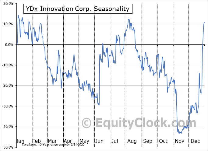 YDx Innovation Corp. (TSXV:YDX.V) Seasonality
