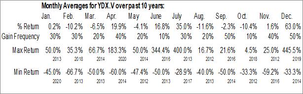 Monthly Seasonal YDx Innovation Corp. (TSXV:YDX.V)