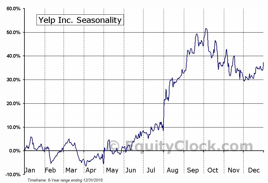 Yelp Inc. (NYSE:YELP) Seasonal Chart