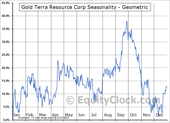 Gold Terra Resource Corp (TSXV:YGT.V) Seasonality