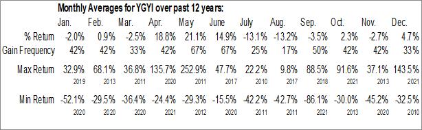 Monthly Seasonal Youngevity International Inc. (OTCMKT:YGYI)