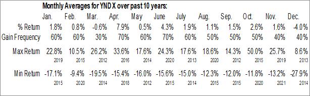 Monthly Seasonal Yandex N.V. (NASD:YNDX)