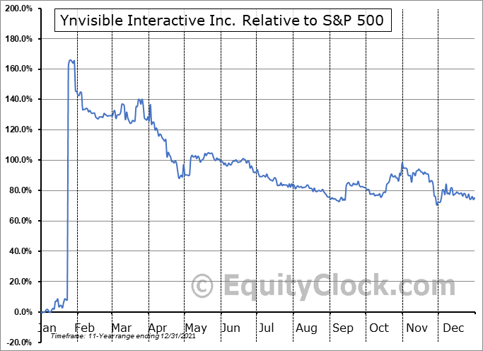 YNVYF Relative to the S&P 500