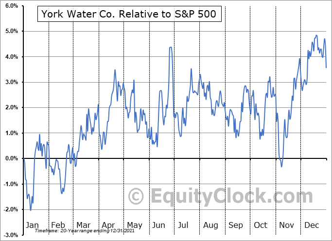 YORW Relative to the S&P 500
