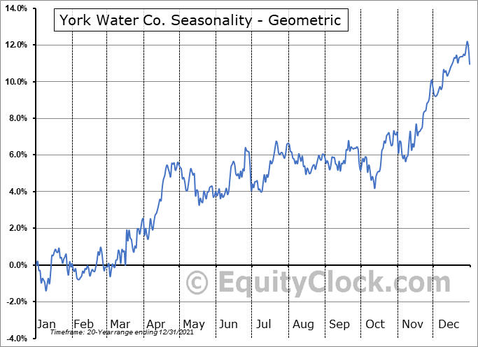 York Water Co. (NASD:YORW) Seasonality
