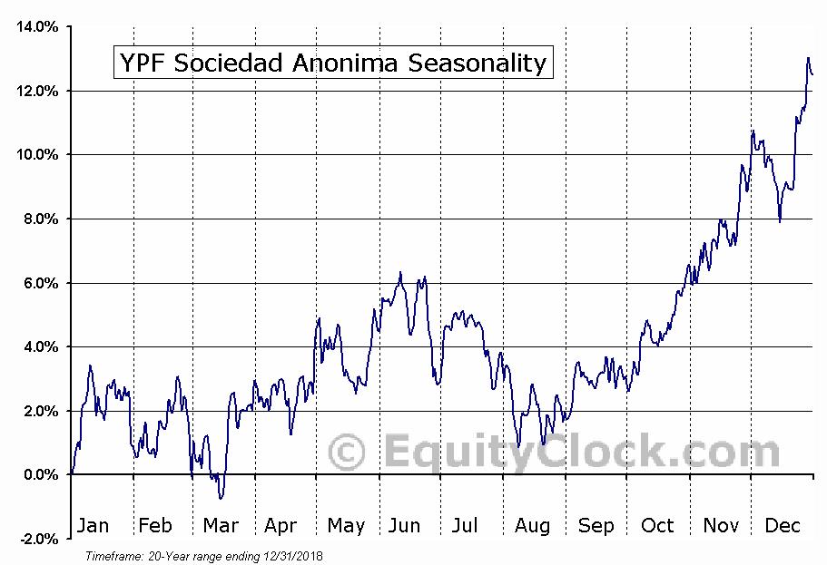 YPF Sociedad Anonima (NYSE:YPF) Seasonal Chart
