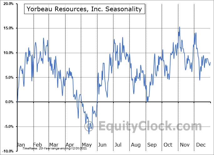 Yorbeau Resources, Inc. (TSE:YRB.TO) Seasonality