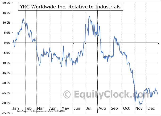 YRCW Relative to the Sector