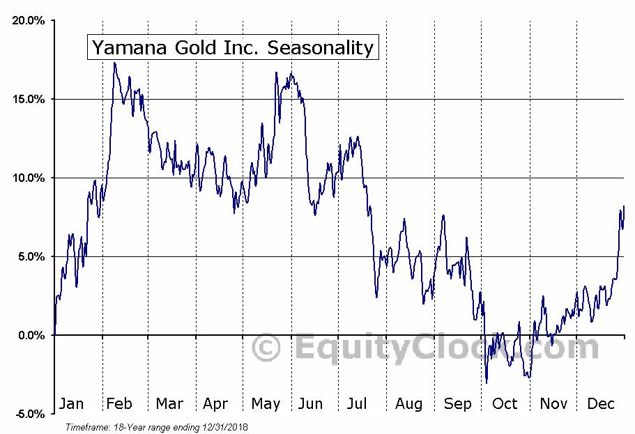 Yamana Gold Inc.  (TSE:YRI) Seasonal Chart