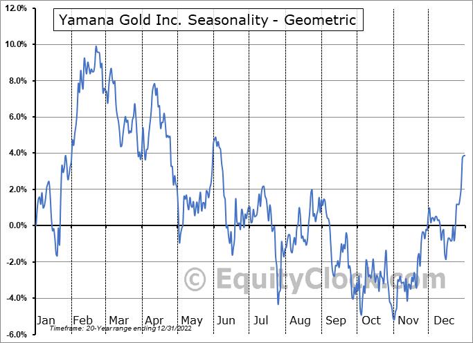 Yamana Gold Inc. (TSE:YRI.TO) Seasonality